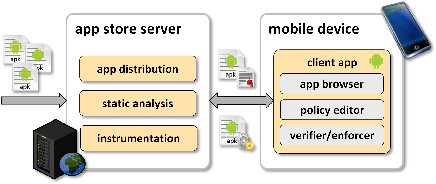 Client-Server Architecture of the RS3 Certifying App Store